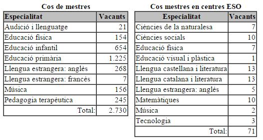 quantificacio vacants